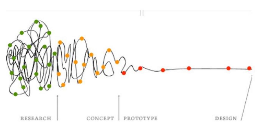 CAMINHOS DA INOVAÇÃO – Proposta de processo para desenhar projetos inovadores