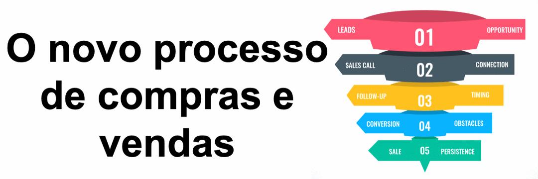 O novo processo de compras e vendas