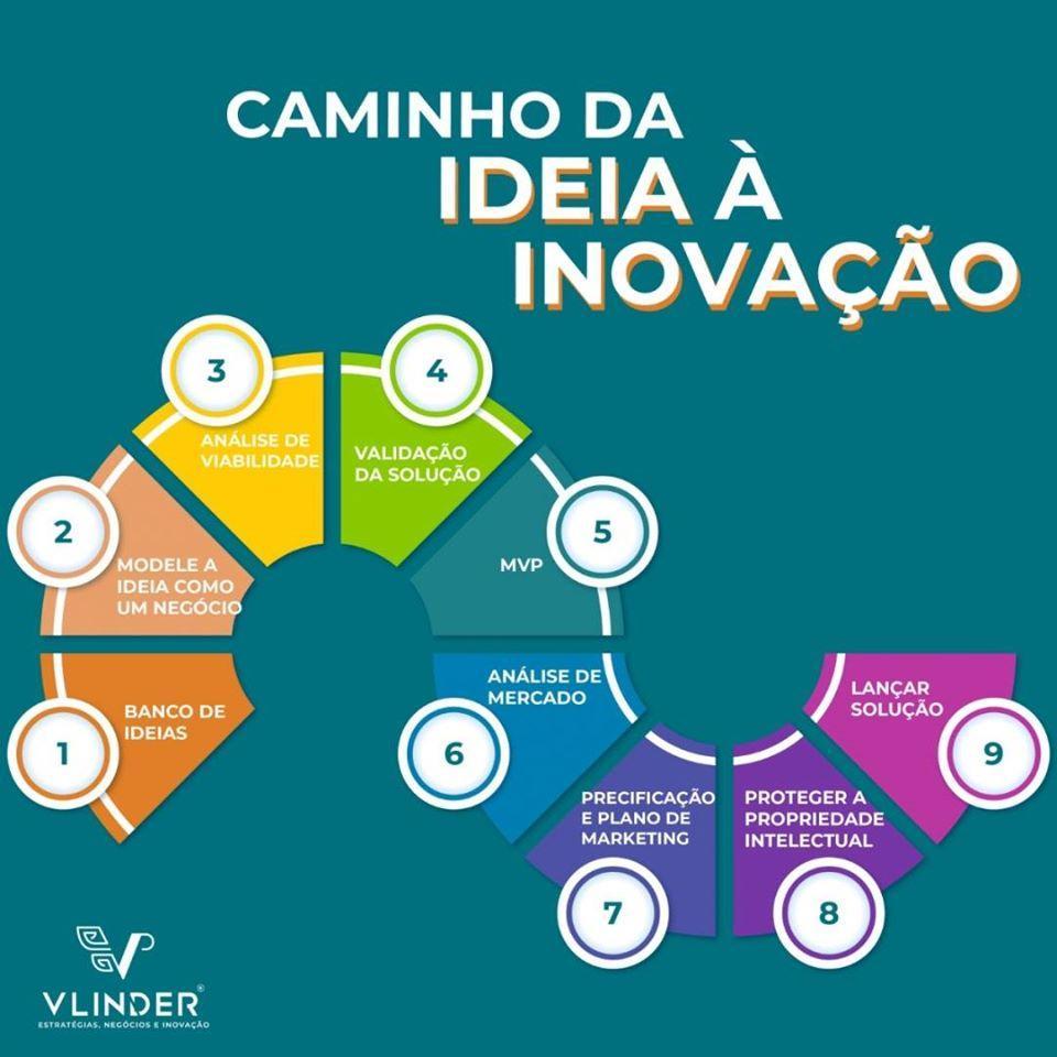 Qual o caminho da ideia à inovação?