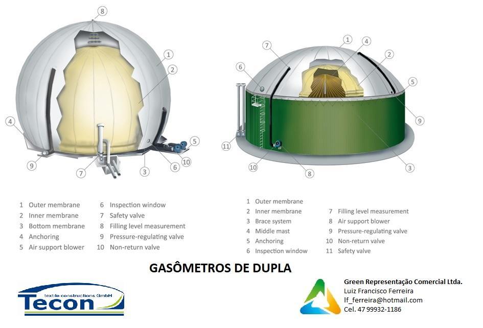 Cobertura para Biodigestores e Gasômetros de Dupla Membrana X Simples Membrana