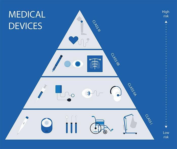 Health Techs, como acelerar inserção no mercado global usando o MDSAP?