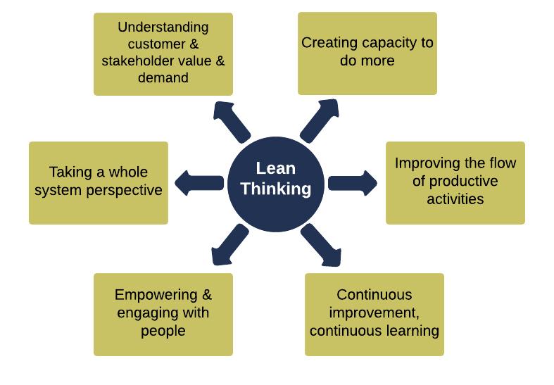 Pensamento Lean conectado à inovação