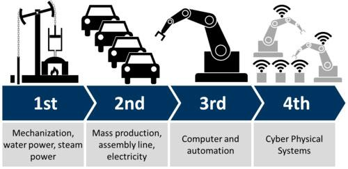 Importância de capacitar profissionais em manufatura digital