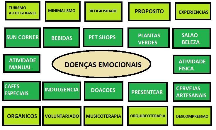 Doenças Emocionais - O novo epicentro do Marketing para quase todos os produtos
