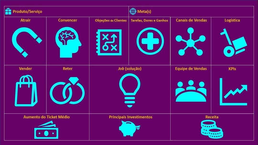 Canvas de Vendas: uma ferramenta simples, visual e prática para a sua empresa
