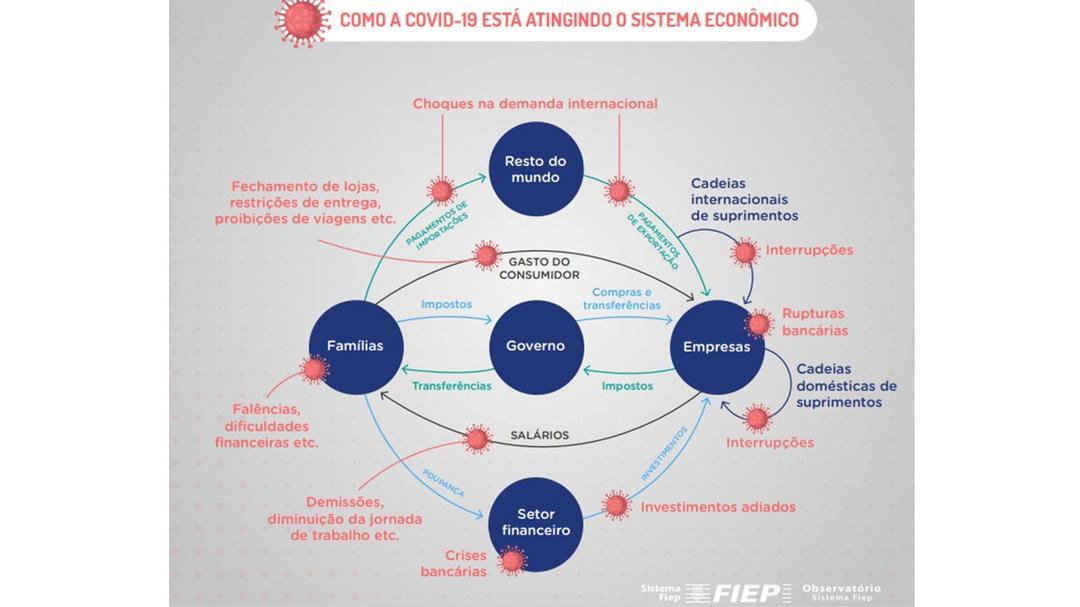Sobre a economia pós-Covid19: Do Observatório Fiep a reflexões antifrágeis