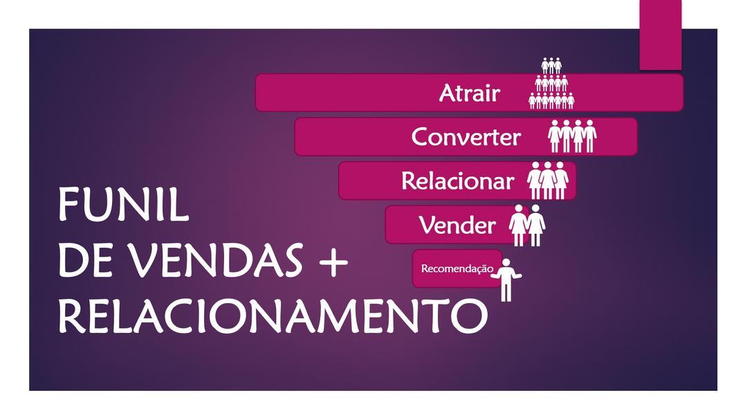 Funil de vendas + Relacionamento no Marketing Digital ✔