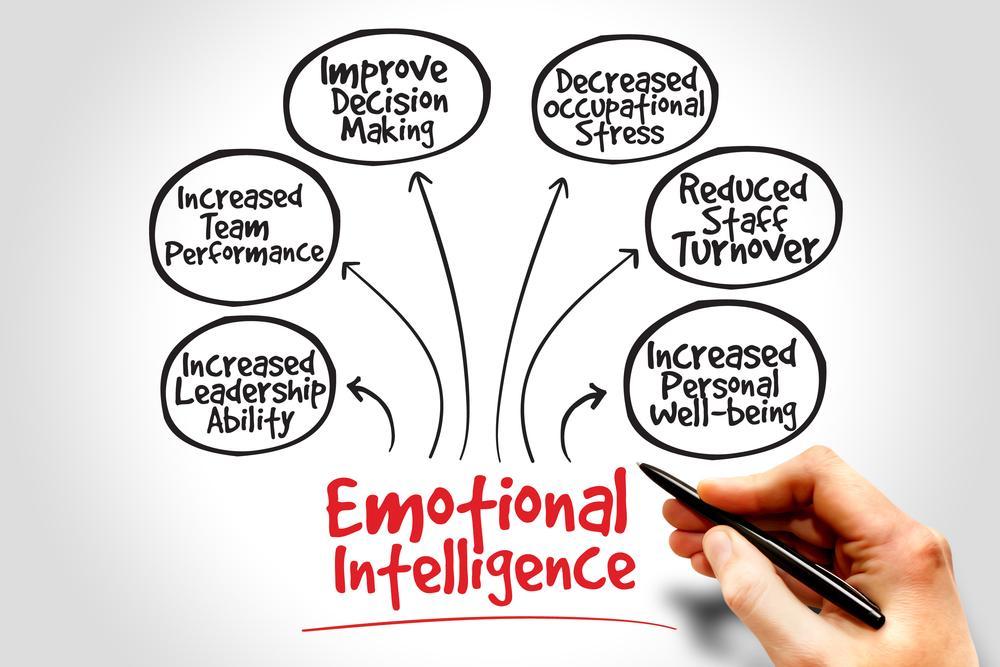 [Conteúdo com vídeo] Inteligência emocional: Ingrediente fundamental para o empreendedor