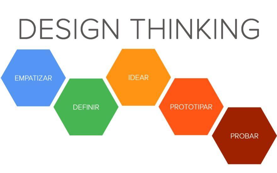 Conheça o Design Thinking