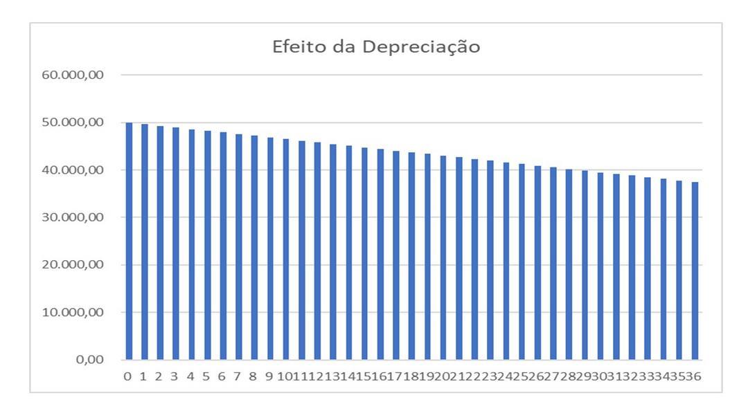 Depreciação no dia-a-dia?