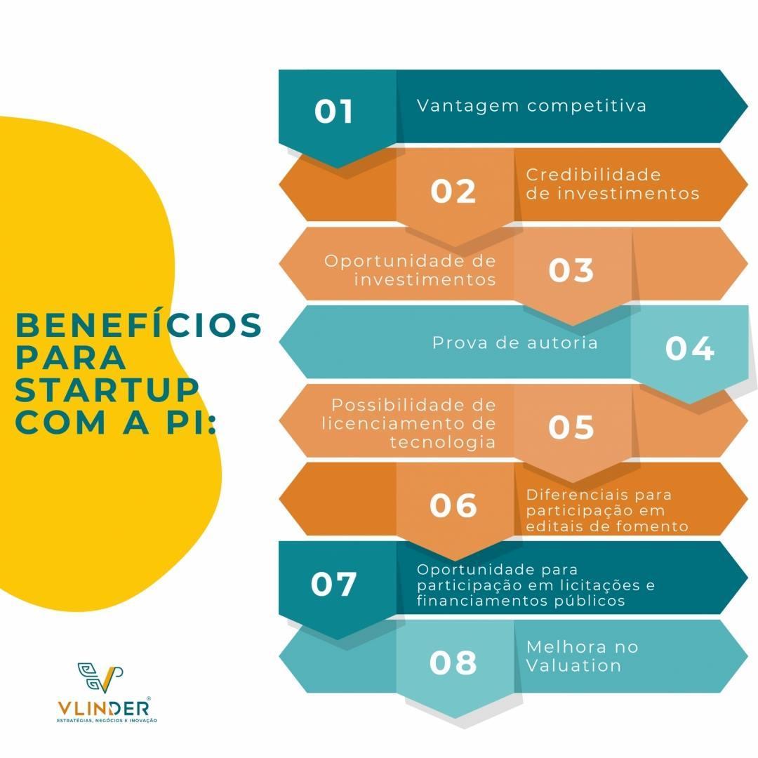 Startups – Já pensou que a propriedade intelectual pode ajudar no seu negócio?