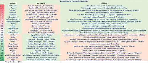 As 25 principais Food Techs do mundo em 2020