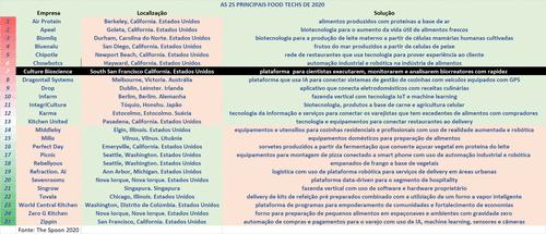 [7-25] As 25 principais Food Techs do mundo em 2020 – CULTURE BIOSCIENCE