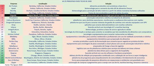 [5-25] As 25 principais Food Techs do mundo em 2020 – CHIPOTLE