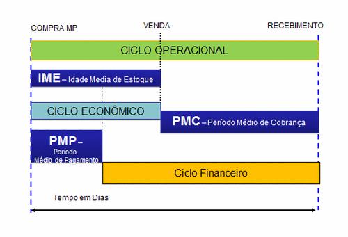 Ciclo Econômico, Operacional e Financeiro