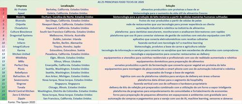 [3-25] As 25 principais Food Techs do mundo em 2020 – BIOMILQ