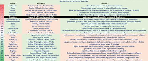 [6-25] As 25 principais Food Techs do mundo em 2020 – CHOWBOTCS