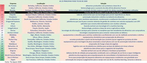 [4-25] As 25 principais Food Techs do mundo em 2020 – BLUENALU