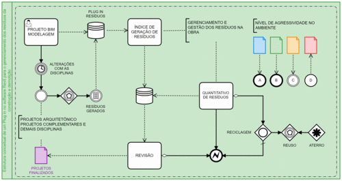 Gerenciamento e Gestão de Resíduos de Construção e Demolição-RCD através (Plug-in) e uso da tecnologia BIM